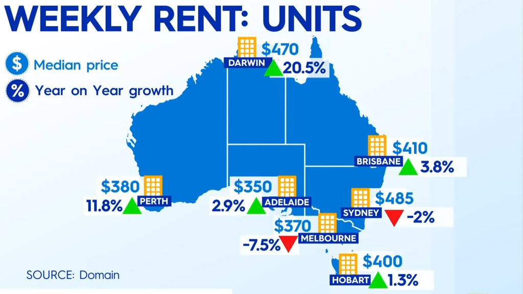 Domain report shows unit rental prices on the rise
